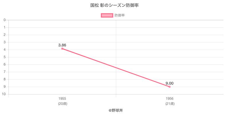 国松 彰のシーズン防御率