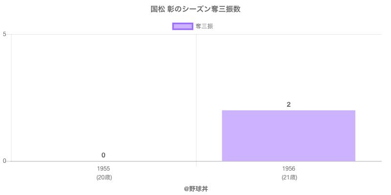 #国松 彰のシーズン奪三振数