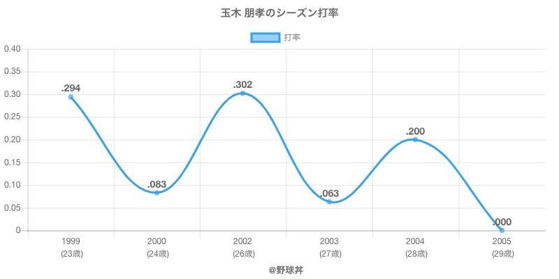玉木 朋孝のシーズン打率