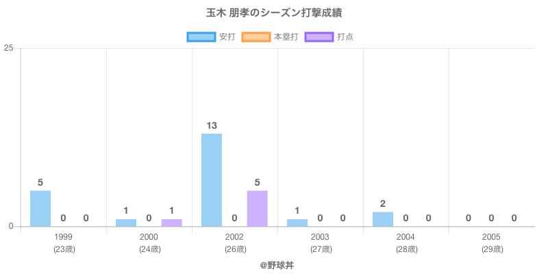#玉木 朋孝のシーズン打撃成績