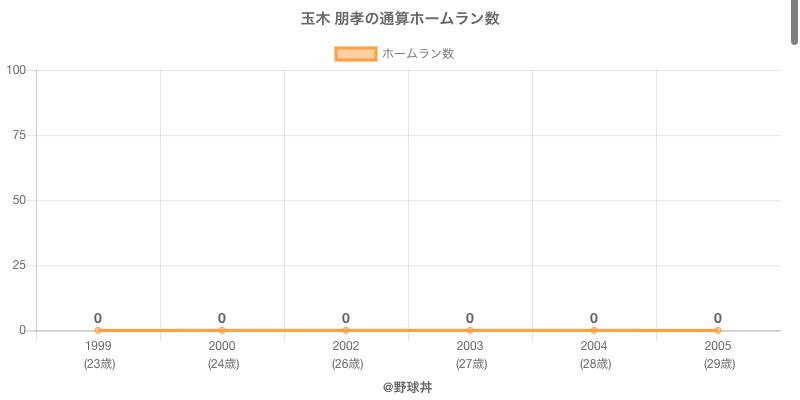#玉木 朋孝の通算ホームラン数