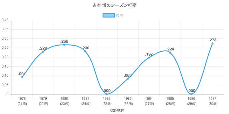 吉本 博のシーズン打率