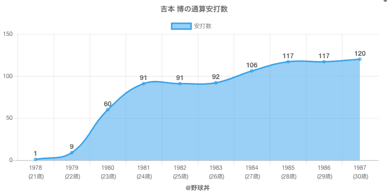 #吉本 博の通算安打数