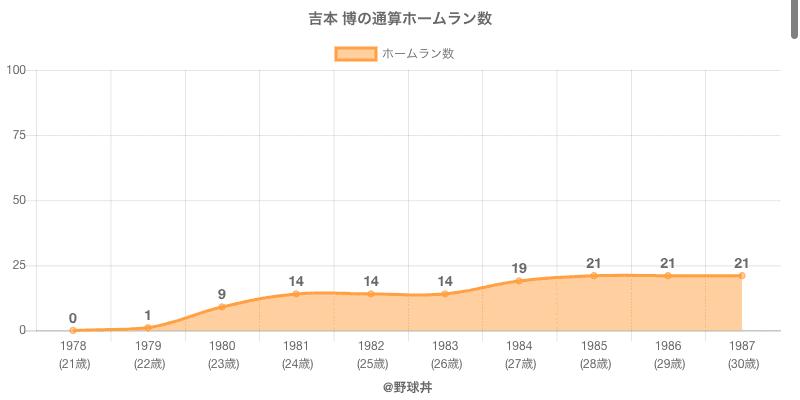 #吉本 博の通算ホームラン数