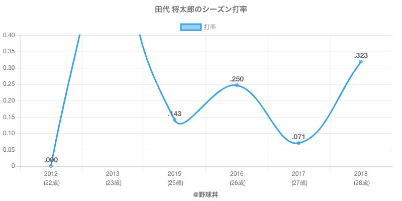 田代 将太郎のシーズン打率