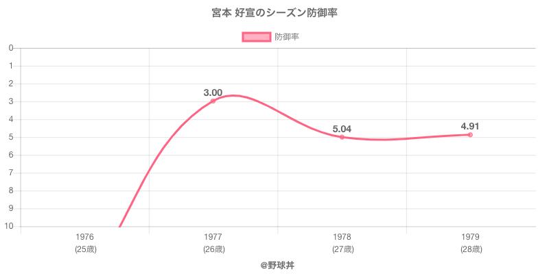 宮本 好宣のシーズン防御率