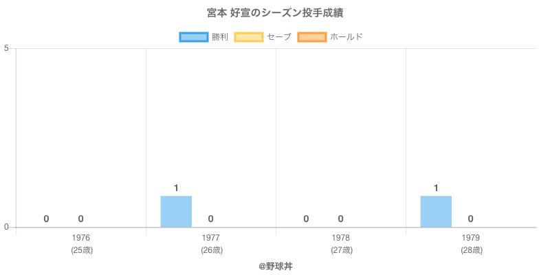 #宮本 好宣のシーズン投手成績