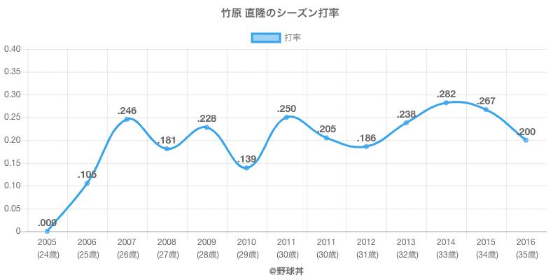 竹原 直隆のシーズン打率