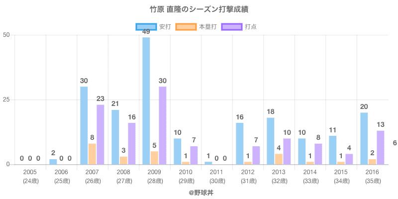 #竹原 直隆のシーズン打撃成績