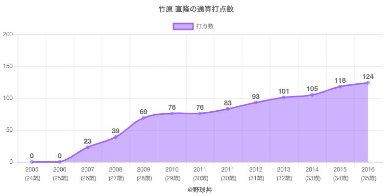 #竹原 直隆の通算打点数