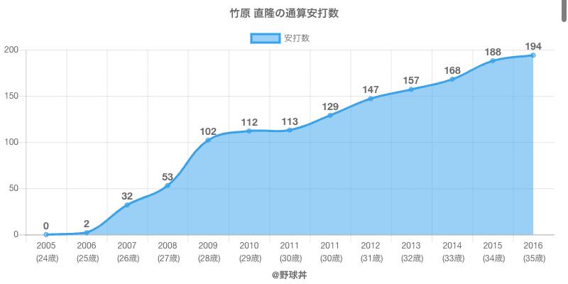 #竹原 直隆の通算安打数