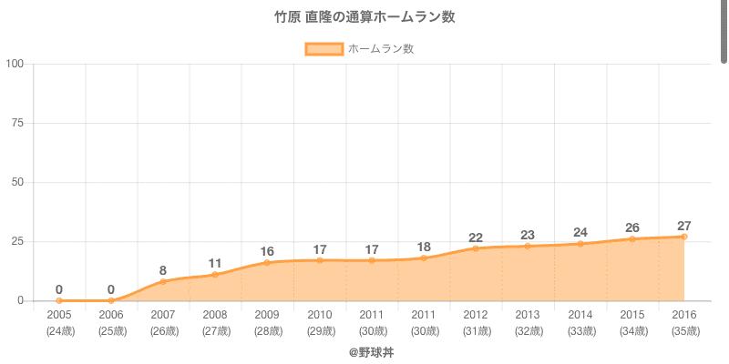 #竹原 直隆の通算ホームラン数