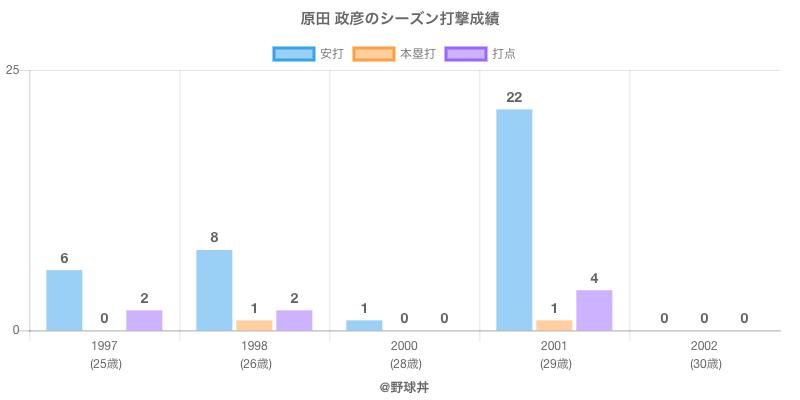 #原田 政彦のシーズン打撃成績