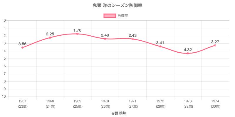 鬼頭 洋のシーズン防御率