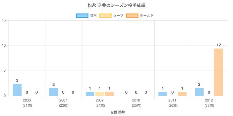 #松永 浩典のシーズン投手成績