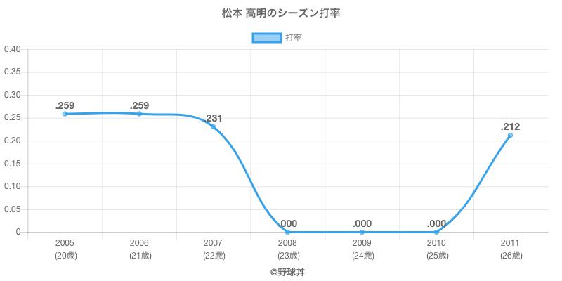 松本 高明のシーズン打率