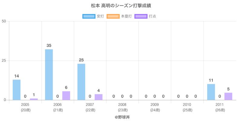 #松本 高明のシーズン打撃成績