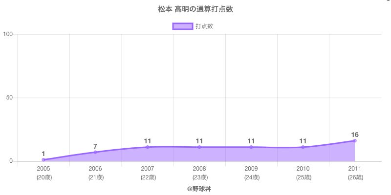#松本 高明の通算打点数