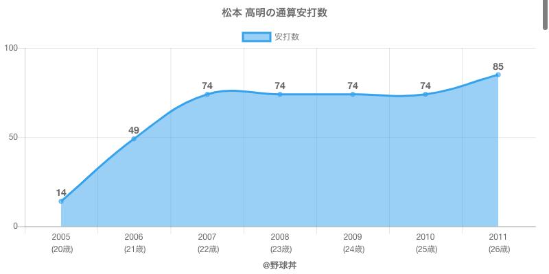 #松本 高明の通算安打数