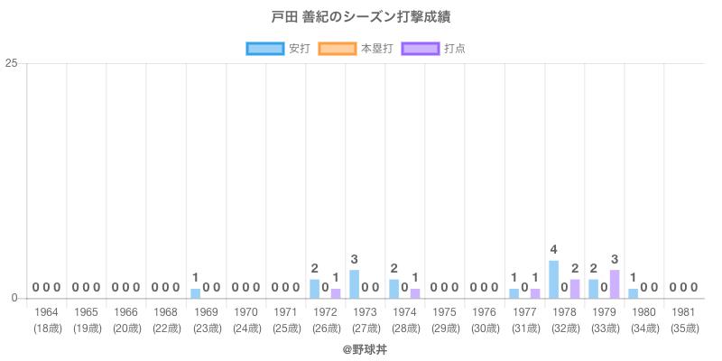 #戸田 善紀のシーズン打撃成績