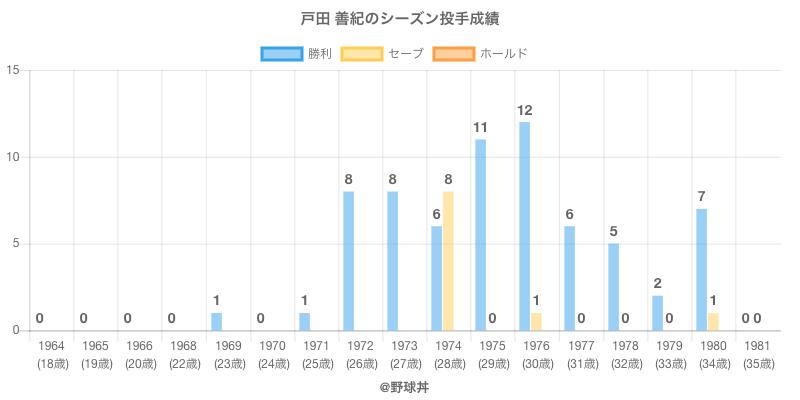 #戸田 善紀のシーズン投手成績