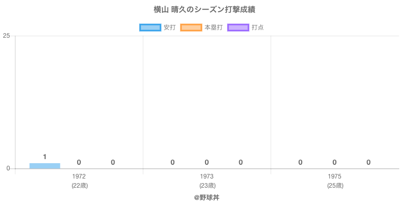 #横山 晴久のシーズン打撃成績
