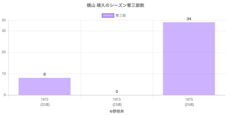 #横山 晴久のシーズン奪三振数
