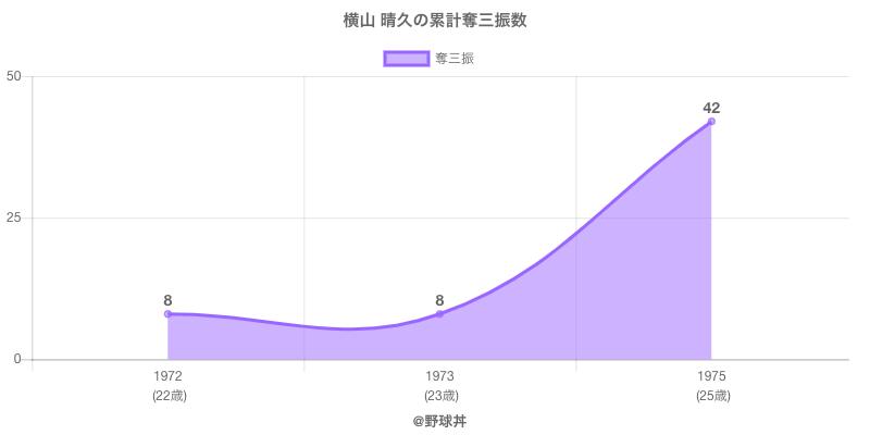 #横山 晴久の累計奪三振数