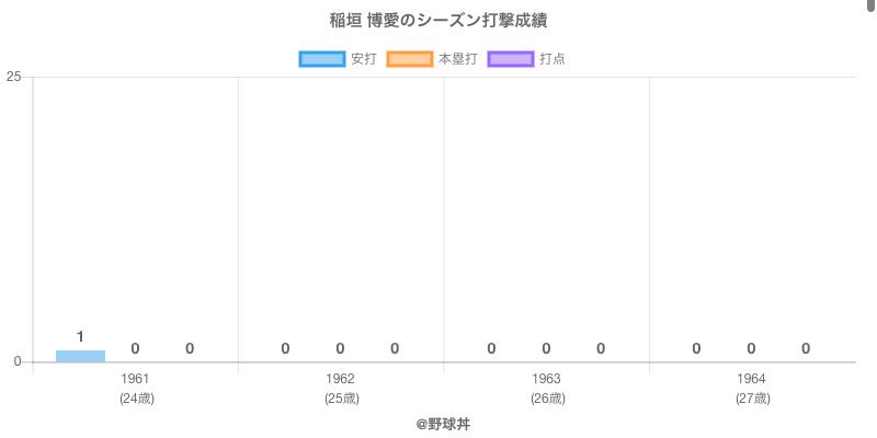 #稲垣 博愛のシーズン打撃成績