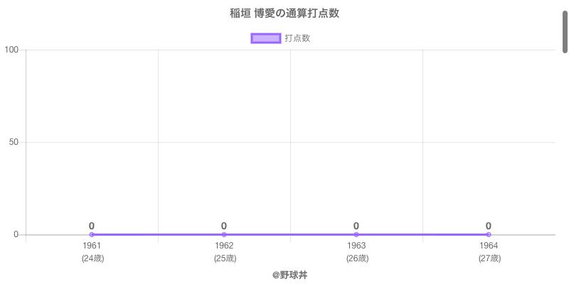 #稲垣 博愛の通算打点数