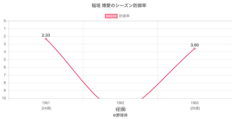 稲垣 博愛のシーズン防御率