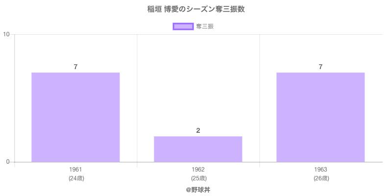 #稲垣 博愛のシーズン奪三振数
