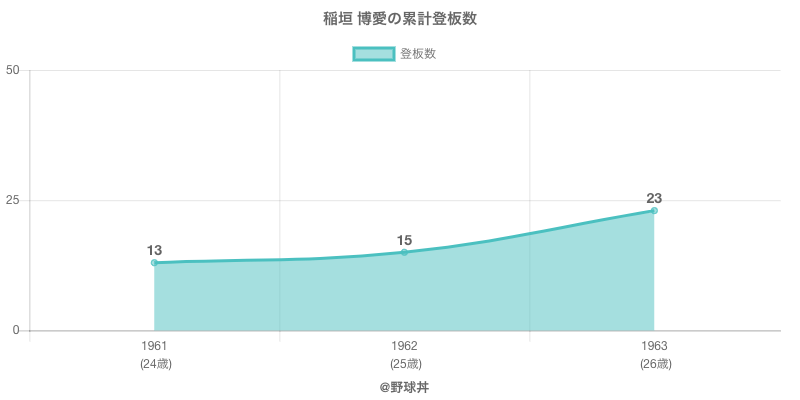 #稲垣 博愛の累計登板数