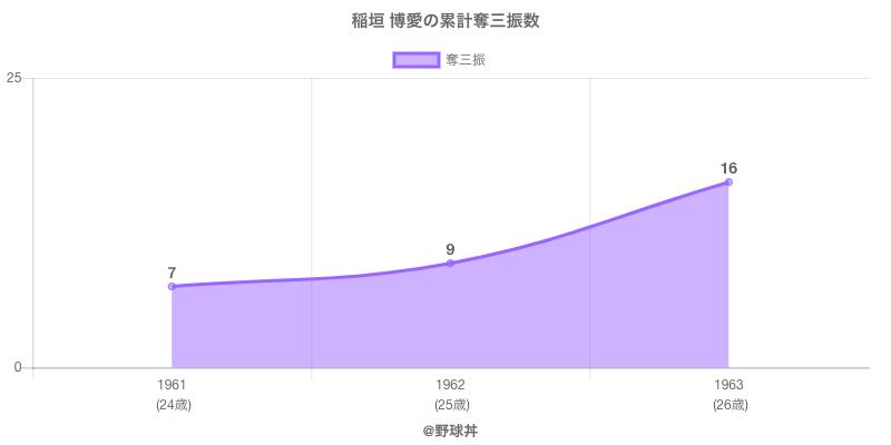#稲垣 博愛の累計奪三振数