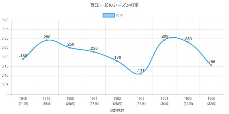西江 一郎のシーズン打率