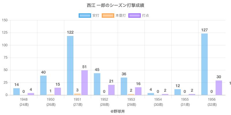 #西江 一郎のシーズン打撃成績
