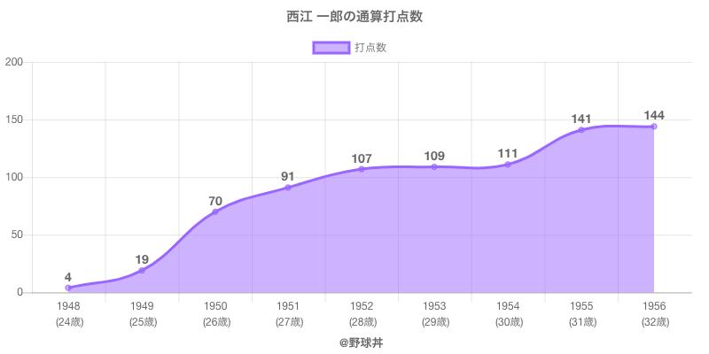 #西江 一郎の通算打点数