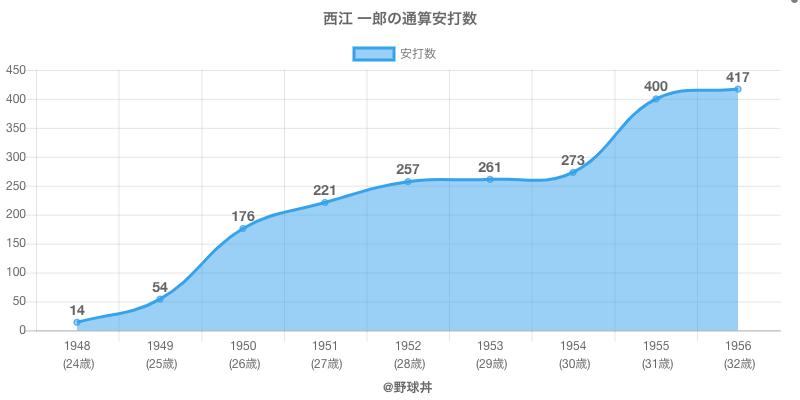 #西江 一郎の通算安打数