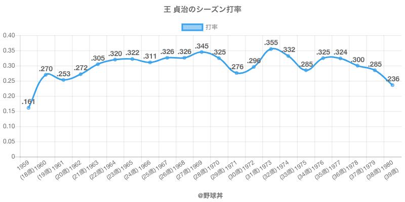 王 貞治のシーズン打率