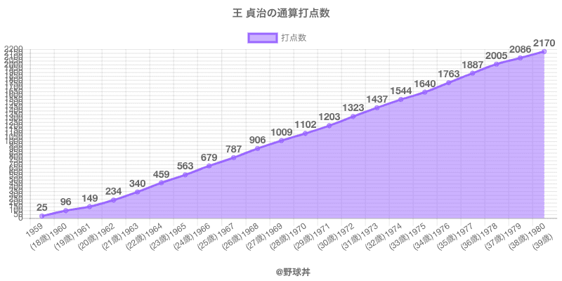 #王 貞治の通算打点数