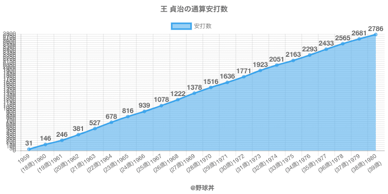 #王 貞治の通算安打数