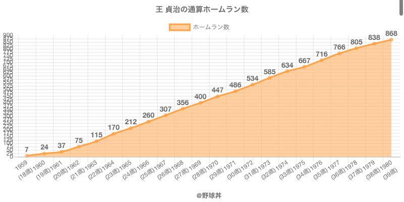 #王 貞治の通算ホームラン数