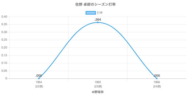 佐野 卓郎のシーズン打率