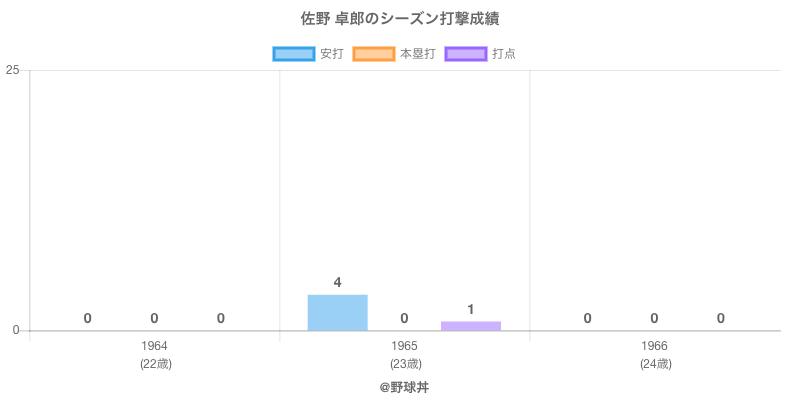#佐野 卓郎のシーズン打撃成績