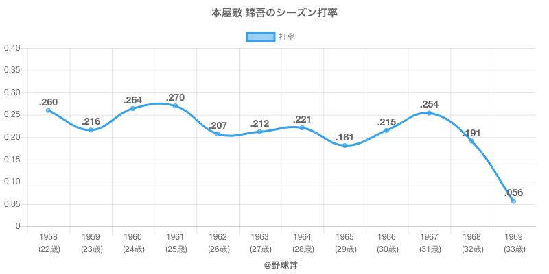 本屋敷 錦吾のシーズン打率
