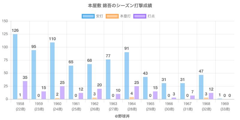 #本屋敷 錦吾のシーズン打撃成績