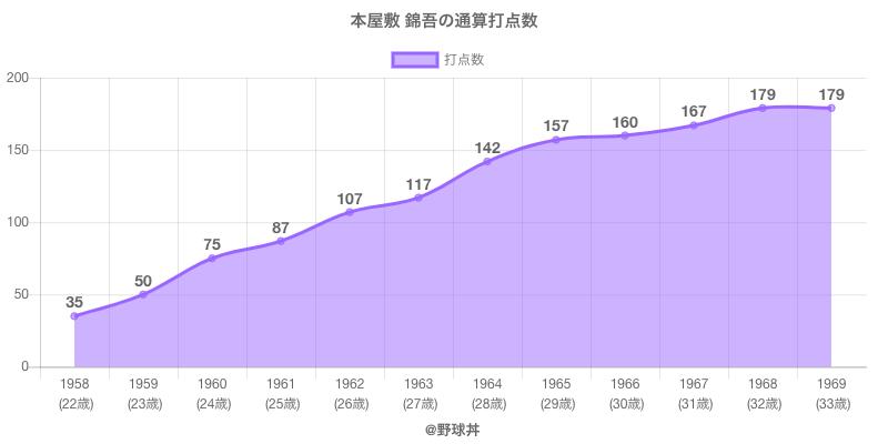 #本屋敷 錦吾の通算打点数