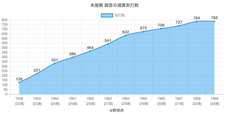 #本屋敷 錦吾の通算安打数