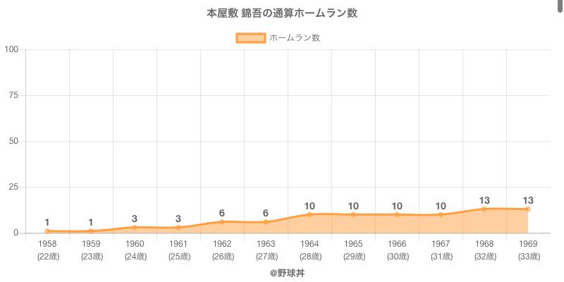 #本屋敷 錦吾の通算ホームラン数