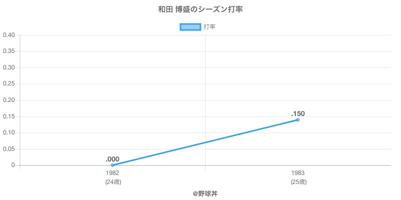 和田 博盛のシーズン打率